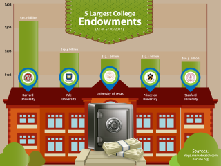 University-endowments