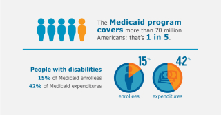 What-is-Medicaid
