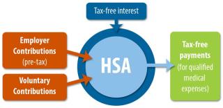 HSA-Flow-Chart