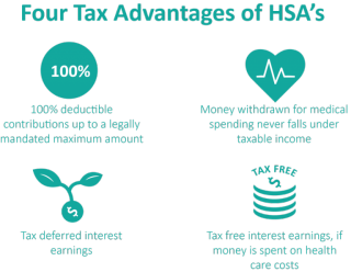 Tax-Advantages-of-an-HSA-1024x795-1024x795-768x596